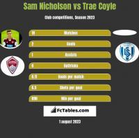 Sam Nicholson vs Trae Coyle h2h player stats