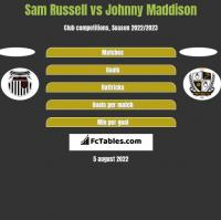 Sam Russell vs Johnny Maddison h2h player stats