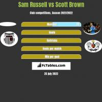 Sam Russell vs Scott Brown h2h player stats