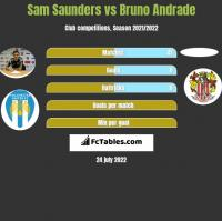 Sam Saunders vs Bruno Andrade h2h player stats