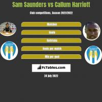 Sam Saunders vs Callum Harriott h2h player stats