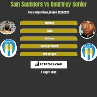 Sam Saunders vs Courtney Senior h2h player stats
