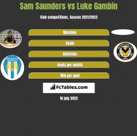 Sam Saunders vs Luke Gambin h2h player stats