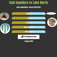 Sam Saunders vs Luke Norris h2h player stats