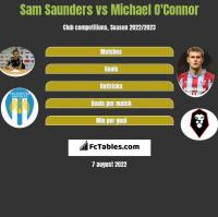 Sam Saunders vs Michael O'Connor h2h player stats