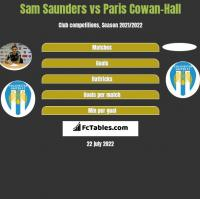 Sam Saunders vs Paris Cowan-Hall h2h player stats