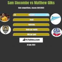Sam Slocombe vs Matthew Gilks h2h player stats