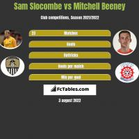 Sam Slocombe vs Mitchell Beeney h2h player stats