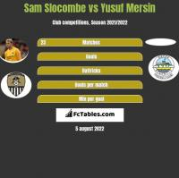 Sam Slocombe vs Yusuf Mersin h2h player stats