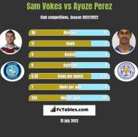 Sam Vokes vs Ayoze Perez h2h player stats