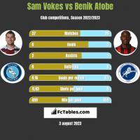 Sam Vokes vs Benik Afobe h2h player stats