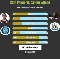 Sam Vokes vs Callum Wilson h2h player stats