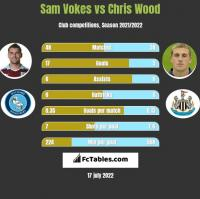 Sam Vokes vs Chris Wood h2h player stats