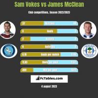 Sam Vokes vs James McClean h2h player stats