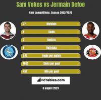 Sam Vokes vs Jermain Defoe h2h player stats