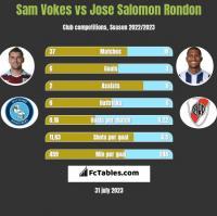 Sam Vokes vs Jose Salomon Rondon h2h player stats