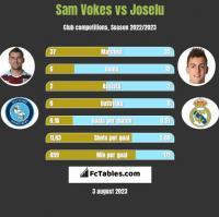 Sam Vokes vs Joselu h2h player stats