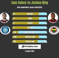Sam Vokes vs Joshua King h2h player stats