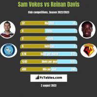 Sam Vokes vs Keinan Davis h2h player stats