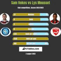 Sam Vokes vs Lys Mousset h2h player stats