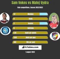 Sam Vokes vs Matej Vydra h2h player stats