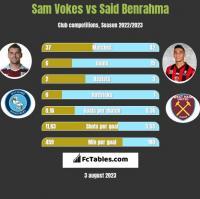 Sam Vokes vs Said Benrahma h2h player stats