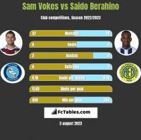 Sam Vokes vs Saido Berahino h2h player stats