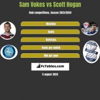 Sam Vokes vs Scott Hogan h2h player stats