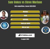 Sam Vokes vs Steve Morison h2h player stats