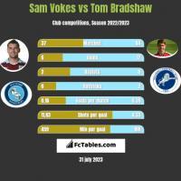 Sam Vokes vs Tom Bradshaw h2h player stats