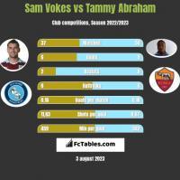 Sam Vokes vs Tammy Abraham h2h player stats