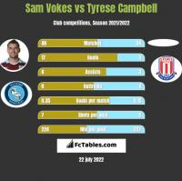 Sam Vokes vs Tyrese Campbell h2h player stats