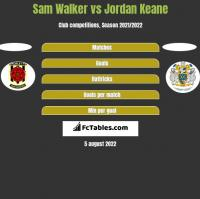 Sam Walker vs Jordan Keane h2h player stats