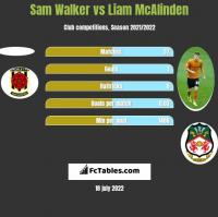 Sam Walker vs Liam McAlinden h2h player stats