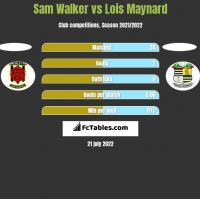 Sam Walker vs Lois Maynard h2h player stats