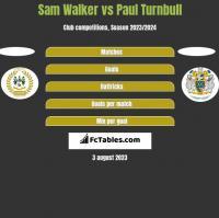 Sam Walker vs Paul Turnbull h2h player stats