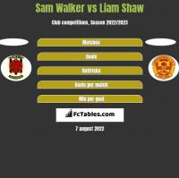Sam Walker vs Liam Shaw h2h player stats