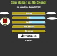 Sam Walker vs Albi Skendi h2h player stats