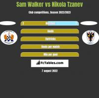 Sam Walker vs Nikola Tzanev h2h player stats