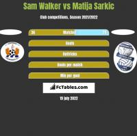 Sam Walker vs Matija Sarkic h2h player stats