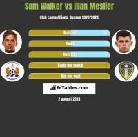 Sam Walker vs Illan Meslier h2h player stats