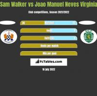 Sam Walker vs Joao Manuel Neves Virginia h2h player stats