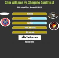 Sam Williams vs Shaquile Coulthirst h2h player stats