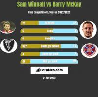 Sam Winnall vs Barry McKay h2h player stats
