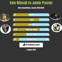 Sam Winnall vs Jamie Proctor h2h player stats