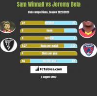 Sam Winnall vs Jeremy Bela h2h player stats