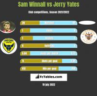 Sam Winnall vs Jerry Yates h2h player stats