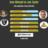 Sam Winnall vs Jon Taylor h2h player stats
