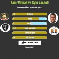 Sam Winnall vs Kyle Vassell h2h player stats
