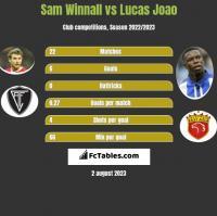 Sam Winnall vs Lucas Joao h2h player stats